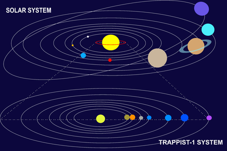 proportional: Comparison of dimension: the seven planets of TRAPPIST-1 could fit inside the orbit of Mercury, in the inner Solar System. Illustration