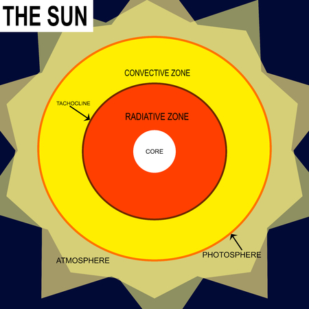 The structure inside the sun