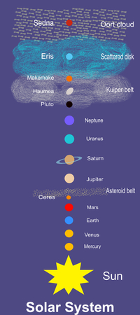 Solar System: planets and dwarf planets Illustration