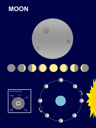 Der Mond: Der Satellit der Erde, der Welt Vektorgrafik