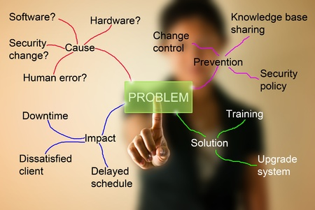 project management: Business woman with mind mapping for solve problem concept