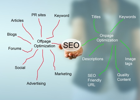 SEO mind mapping over business woman hand