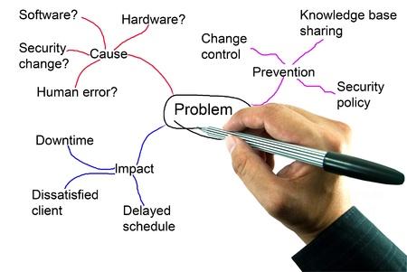 mind map: Teacher hand writing a solve problem concept