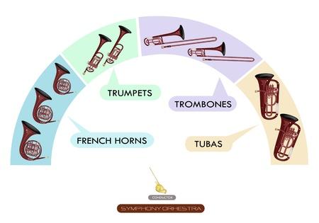 Collection Illustration des différentes parties du vent Instrument pour Philharmonia Orchestra Symphony plans des sièges, Français cor, trompette, trombone et tuba