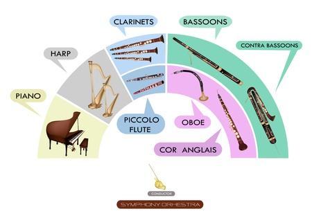 Ilustración Colección de instrumentos musicales para la Orquesta Sinfónica, Piano, Arpa, Clarinete, Fagot, Contra Fagot, Flauta Piccolo, Oboe y Cor Anglais