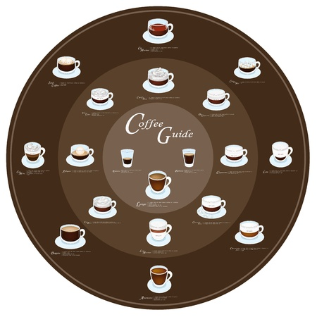 kind of diagram: Coffee Guide, Nineteen Types of Coffee Menu on Round Retro Blackground  Illustration