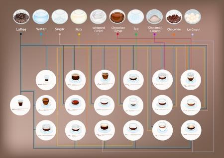 커피 조리법, 물의 일러스트 집은, 설탕, 우유 및 기타 성분은 커피의 좋은 컵을 만들기에 추가됩니다.