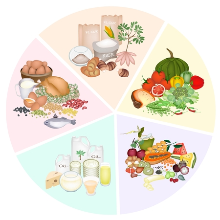 A Pie Chart of Food Groups for Carbohydrate, Protein, Fat, Vitamin and Mineral to Improve Nutrient Intake and Health Benefits  Stockfoto