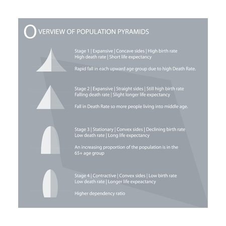 demography: Population and Demography, Illustration of 4 Types of Population Pyramids Chart or Age Structure Graph.