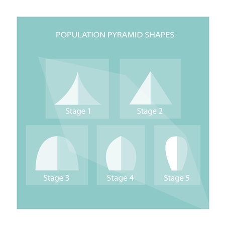 age 5: Population and Demography, Illustration Collection of 5 Types of Population Pyramids Chart or Age Structure Graph.