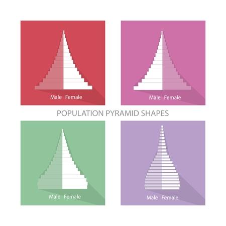 demografia: Población y Demografía, Ilustración de diferentes tipos de población Pirámides Gráfico o Gráfico Edad Estructura.