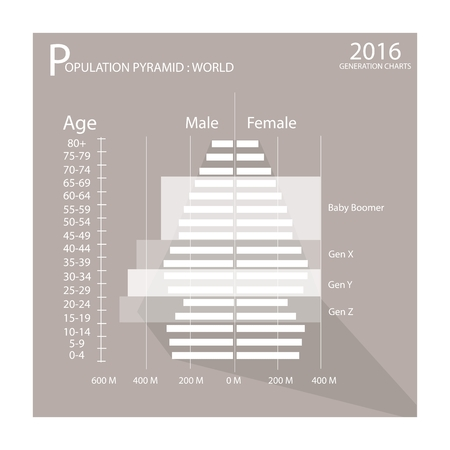 demography: Population and Demography, Illustration of Population Pyramids Graph or Age Structure Graph with Baby Boomers Generation, Gen X, Gen Y and Gen Z. Illustration