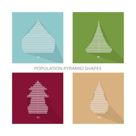 demografia: Población y Demografía, Ilustración de 4 diferentes tipos de población Pirámides Gráfico o Gráfico Edad Estructura.