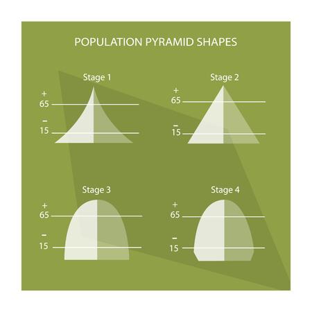 demografia: Población y Demografía, Ilustración Conjunto de 4 etapas de la población Pirámides Gráfico o Gráfico Edad Estructura. Vectores