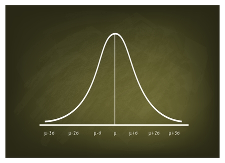 normal distribution: Business and Marketing Concepts, Illustration of Gaussian Bell or Normal Distribution Curve on Green Chalkboard Background.