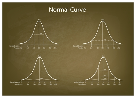 normal distribution: Business and Marketing Concepts, Illustration Set of 4 Gaussian Bell Curve or Normal Distribution Curve on Green Chalkboard Background.