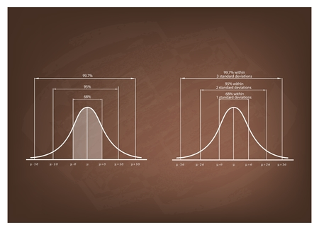 standard deviation: Business and Marketing Concepts, Illustration of Gaussian Bell Curve or Normal Distribution Diagram on Chalkboard Background.