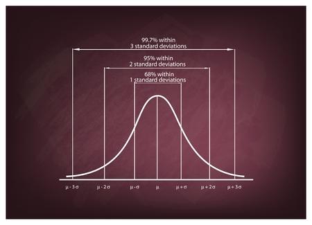 Affaires et marketing Concepts, Illustration du diagramme Déviation Standard, gaussien de Bell ou Courbe de distribution normale sur Green Chalkboard Contexte.