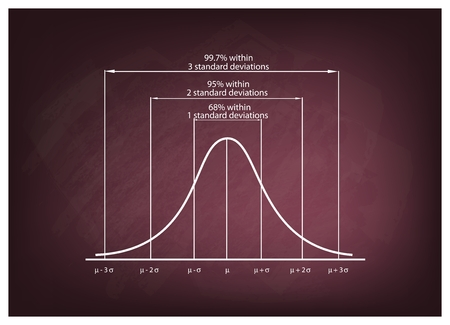 Business and Marketing Concepts, Illustration of Standard Deviation Diagram, Gaussian Bell or Normal Distribution Curve on Green Chalkboard Background. Vectores