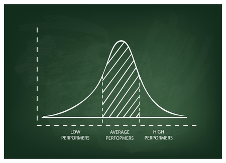 Business and Marketing Concepts, Illustration of Standard Deviation, Gaussian Bell or Normal Distribution Curve on A Green Chalkboard Background. Vektorové ilustrace