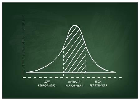Negocios y Marketing Concepts, Ilustración de la desviación estándar, Gauss campana o curva de distribución normal en un fondo verde de la pizarra. Ilustración de vector