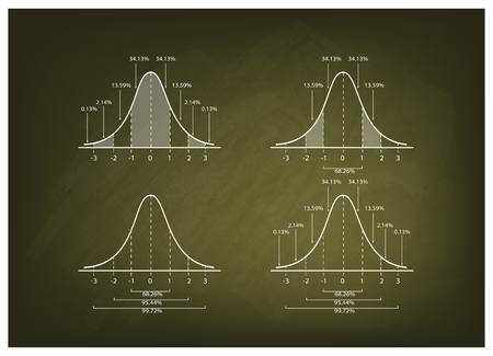 gaussian distribution: Business and Marketing Concepts, Illustration Collection of 4 Gaussian Bell Curve Diagram or Normal Distribution Curve on Green Chalkboard Background.