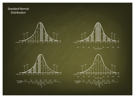 normal distribution: Business and Marketing Concepts, Illustration of Gaussian Bell Curve Chart or Normal Distribution Curve Graph on Green Chalkboard Background.