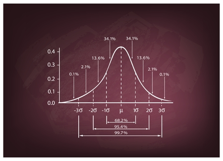 analyst: Business and Marketing Concepts, Illustration of Standard Deviation Diagram Chart, Gaussian Bell Graph or Normal Distribution Curve on A Chalkboard Background.