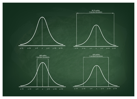 normal distribution: Business and Marketing Concepts, Illustration Set of 4 Gaussian Bell or Normal Distribution Curve on Green Chalkboard Background. Illustration