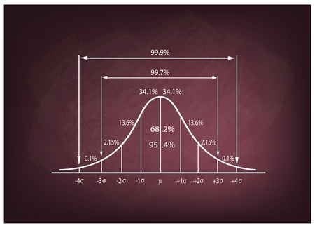 deviation: Business and Marketing Concepts, Illustration of Standard Deviation Diagram, Gaussian Bell or Normal Distribution Curve on A Chalkboard Background.