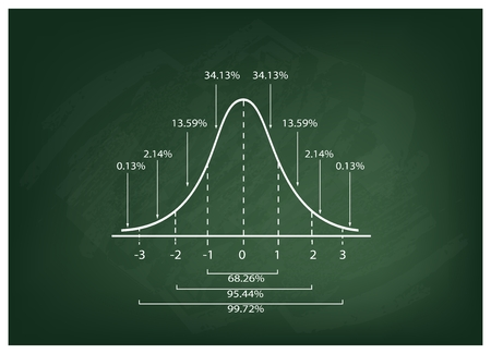 normal distribution: Business and Marketing Concepts, Illustration of Gaussian Bell Diagram or Normal Distribution Curve on Green Chalkboard Background.