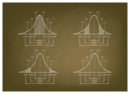 deviation: Business and Marketing Concepts, Illustration of 3 Step Standard Deviation Diagram, Gaussian Bell or Normal Distribution Curve on A Chalkboard Background. Illustration