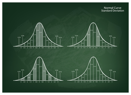 normal distribution: Business and Marketing Concepts, Illustration Collection of 4 Gaussian Bell Curve or Normal Distribution Curve on Green Chalkboard Background.