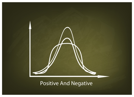 normal distribution: Business and Marketing Concepts, Illustration of Positve and Negative Distribution Curve or Normal Distribution Curve and Not Normal Distribution Curve on Green Chalkboard Background.