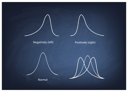 normal distribution: Business and Marketing Concepts, Illustration Collection of Positve and Negative Distribution Curve or Normal Distribution Curve and Not Normal Distribution Curve on A Chalkboard Background.