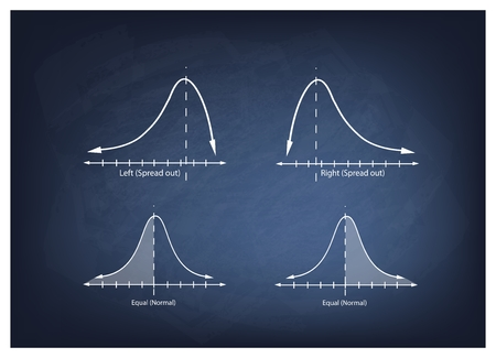 normal distribution: Business and Marketing Concepts, Illustration Collection of Positve and Negative Distribution Curve or Normal Distribution Curve and Not Normal Distribution Curve on Chalkboard Background. Illustration