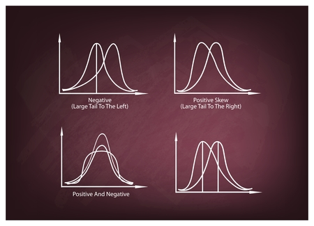 normal distribution: Business and Marketing Concepts, Illustration Set of Positve and Negative Distribution Curve or Normal Distribution Curve and Not Normal Distribution Curve on A Chalkboard Background.