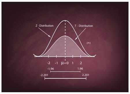 Business and Marketing Concepts, Illustratie van de standaarddeviatie, Gauss Bell of normale verdeling Curve op een schoolbord Achtergrond.