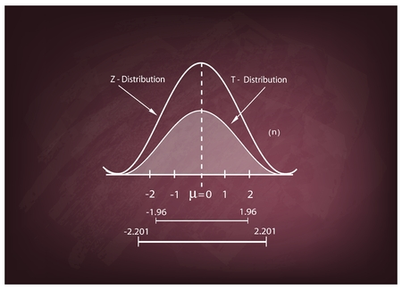 normal distribution: Business and Marketing Concepts, Illustration of Standard Deviation, Gaussian Bell or Normal Distribution Curve on A Chalkboard Background.