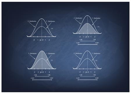 standard deviation: Business and Marketing Concepts, Illustration Collection of Positve and Negative Distribution Curve or Normal Distribution Curve and Not Normal Distribution Curve on Chalkboard Background. Illustration