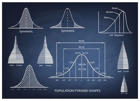 t bar: Business and Marketing Concepts, Illustration of Standard Deviation Diagram, Gaussian Bell or Normal Distribution Curve Population Pyramid Chart for Sample Size Determination.