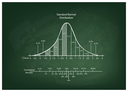 Business and Marketing Concepts, Illustration of Gaussian, Bell or Normal Distribution Diagram on Chalkboard Background. Vectores