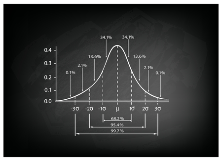 deviation: Business and Marketing Concepts, Illustration of Standard Deviation Diagram Chart, Gaussian Bell Graph or Normal Distribution Curve on Black Chalkboard Background.