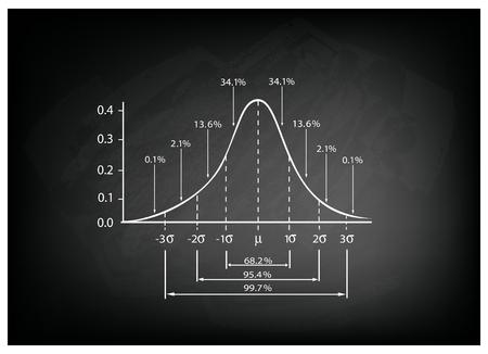 Business und Marketing-Konzepte, Abbildung der Standardabweichung Diagrammscheibe, Gaußglocke Graph oder Normalverteilungskurve auf schwarzem Tafel Hintergrund.
