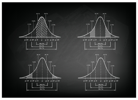 bell curve: Business and Marketing Concepts, Illustration of 3 Step Standard Deviation Diagram, Gaussian Bell or Normal Distribution Curve on Black Chalkboard Background. Illustration