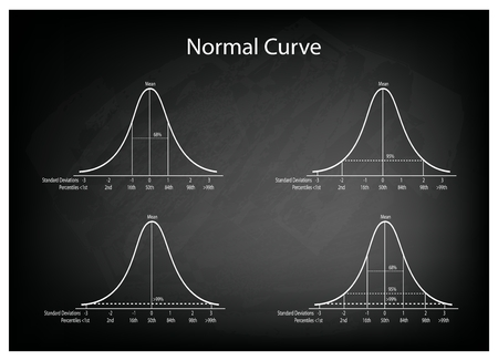 t bar: Business and Marketing Concepts, Illustration Set of 4 Gaussian Bell Curve or Normal Distribution Curve on Black Chalkboard Background. Illustration