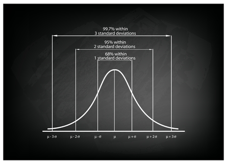bell curve: Business and Marketing Concepts, Illustration of Standard Deviation Diagram, Gaussian Bell or Normal Distribution Curve on Black Chalkboard Background.