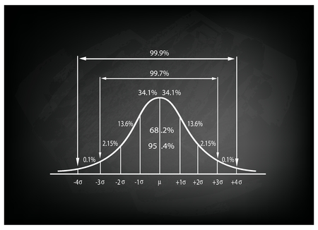 deviation: Business and Marketing Concepts, Illustration of Standard Deviation Diagram, Gaussian Bell or Normal Distribution Curve on Black Chalkboard Background.