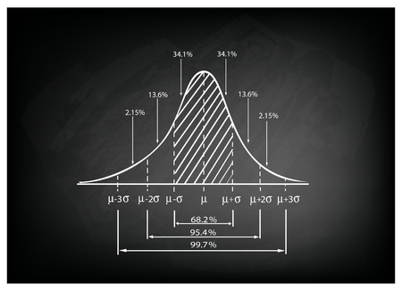 bell curve: Business and Marketing Concepts, Illustration of 3 Stage Standard Deviation Diagram, Gaussian Bell or Normal Distribution Curve on Black Chalkboard Background.