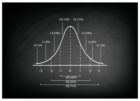 bell curve: Business and Marketing Concepts, Illustration of Gaussian Bell Diagram or Normal Distribution Curve on Black Chalkboard Background. Illustration